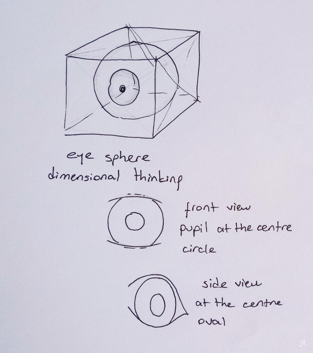 eye sphere drawing